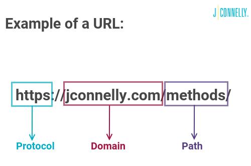 explains the parts the makes up a URL