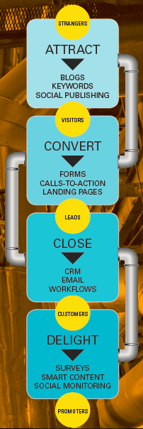 Buyer's Journey| Download JConnelly's Lead Generation Guide