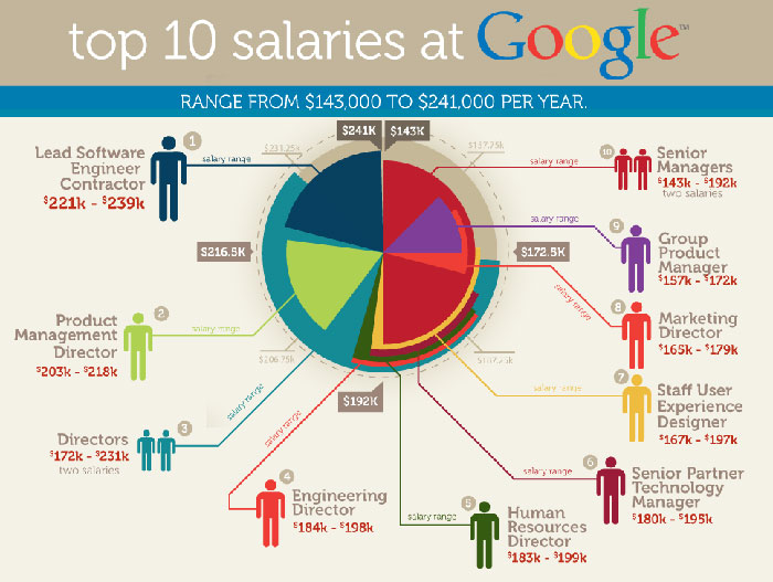 Google salaries infographic.jpg