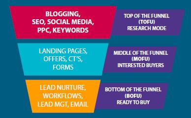 Marketing Funnel Tactics