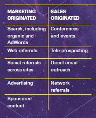 Marketing vs. Sales